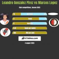 Leandro Gonzalez Pirez vs Marcos Lopez h2h player stats