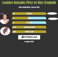 Leandro Gonzalez Pirez vs Alex Crognale h2h player stats