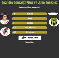 Leandro Gonzalez Pirez vs Julio Gonzalez h2h player stats