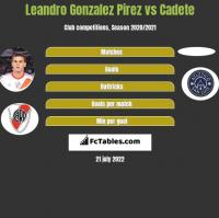 Leandro Gonzalez Pirez vs Cadete h2h player stats