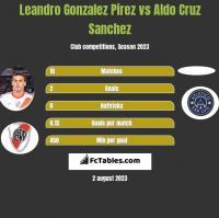 Leandro Gonzalez Pirez vs Aldo Cruz Sanchez h2h player stats