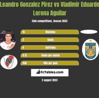 Leandro Gonzalez Pirez vs Vladimir Eduardo Lorona Aguilar h2h player stats
