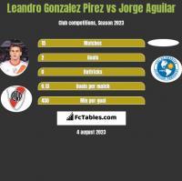 Leandro Gonzalez Pirez vs Jorge Aguilar h2h player stats