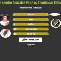 Leandro Gonzalez Pirez vs Aboubacar Keita h2h player stats