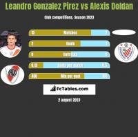 Leandro Gonzalez Pirez vs Alexis Doldan h2h player stats