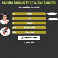 Leandro Gonzalez Pirez vs Raul Sandoval h2h player stats