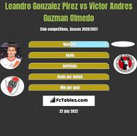 Leandro Gonzalez Pirez vs Victor Andres Guzman Olmedo h2h player stats
