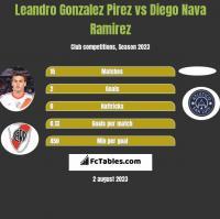Leandro Gonzalez Pirez vs Diego Nava Ramirez h2h player stats