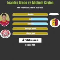 Leandro Greco vs Michele Cavion h2h player stats