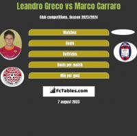 Leandro Greco vs Marco Carraro h2h player stats