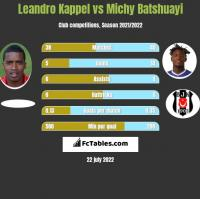 Leandro Kappel vs Michy Batshuayi h2h player stats