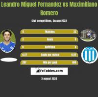 Leandro Miguel Fernandez vs Maximiliano Romero h2h player stats