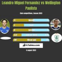 Leandro Miguel Fernandez vs Wellington Paulista h2h player stats