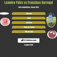 Leandro Paiva vs Francisco Ilarregui h2h player stats