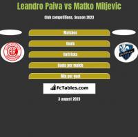 Leandro Paiva vs Matko Miljevic h2h player stats