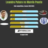 Leandro Putaro vs Marvin Pourie h2h player stats
