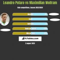 Leandro Putaro vs Maximilian Wolfram h2h player stats