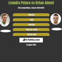 Leandro Putaro vs Orhan Ademi h2h player stats