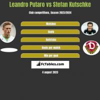 Leandro Putaro vs Stefan Kutschke h2h player stats