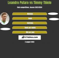 Leandro Putaro vs Timmy Thiele h2h player stats