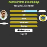 Leandro Putaro vs Fatih Kaya h2h player stats