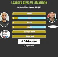 Leandro Silva vs Alvarinho h2h player stats
