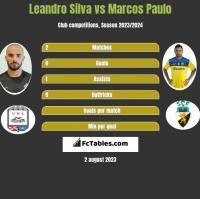 Leandro Silva vs Marcos Paulo h2h player stats