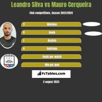 Leandro Silva vs Mauro Cerqueira h2h player stats