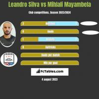 Leandro Silva vs Mihlali Mayambela h2h player stats