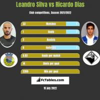 Leandro Silva vs Ricardo Dias h2h player stats