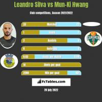 Leandro Silva vs Mun-Ki Hwang h2h player stats