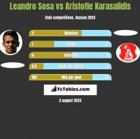 Leandro Sosa vs Aristotle Karasalidis h2h player stats
