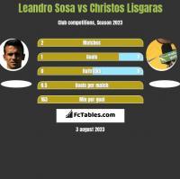 Leandro Sosa vs Christos Lisgaras h2h player stats