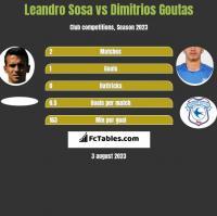 Leandro Sosa vs Dimitrios Goutas h2h player stats