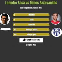 Leandro Sosa vs Dimos Baxevanidis h2h player stats