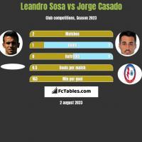 Leandro Sosa vs Jorge Casado h2h player stats
