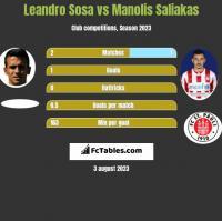 Leandro Sosa vs Manolis Saliakas h2h player stats