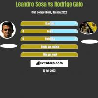 Leandro Sosa vs Rodrigo Galo h2h player stats