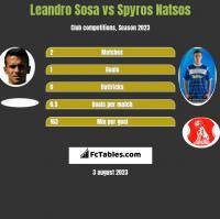Leandro Sosa vs Spyros Natsos h2h player stats
