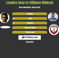 Leandro Sosa vs Stilianos Malezas h2h player stats