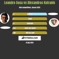 Leandro Sosa vs Alexandros Katranis h2h player stats