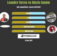 Leandro Torres vs Alexis Conelo h2h player stats