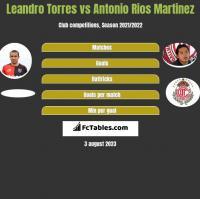 Leandro Torres vs Antonio Rios Martinez h2h player stats