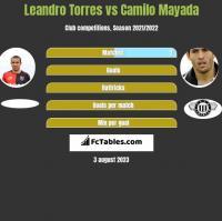 Leandro Torres vs Camilo Mayada h2h player stats