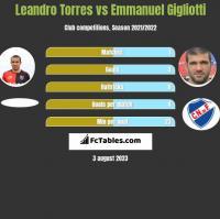 Leandro Torres vs Emmanuel Gigliotti h2h player stats
