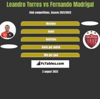 Leandro Torres vs Fernando Madrigal h2h player stats