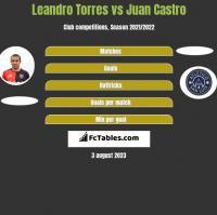 Leandro Torres vs Juan Castro h2h player stats