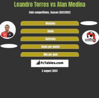 Leandro Torres vs Alan Medina h2h player stats