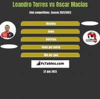 Leandro Torres vs Oscar Macias h2h player stats