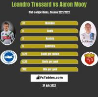 Leandro Trossard vs Aaron Mooy h2h player stats